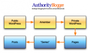 How I Built My Authority Blogger Member Site
